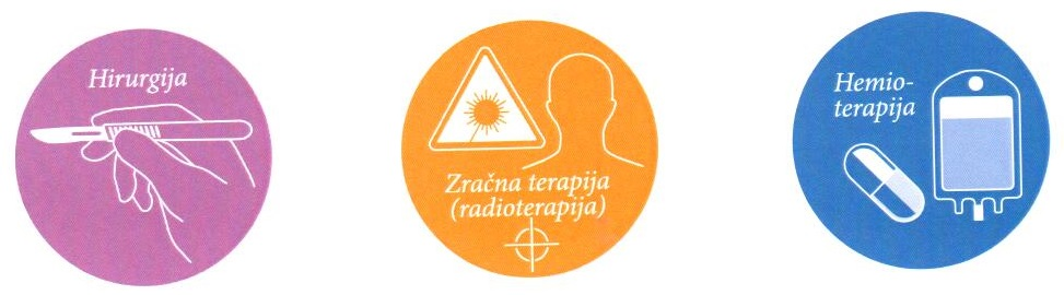 Vrste terapija kod tumora
