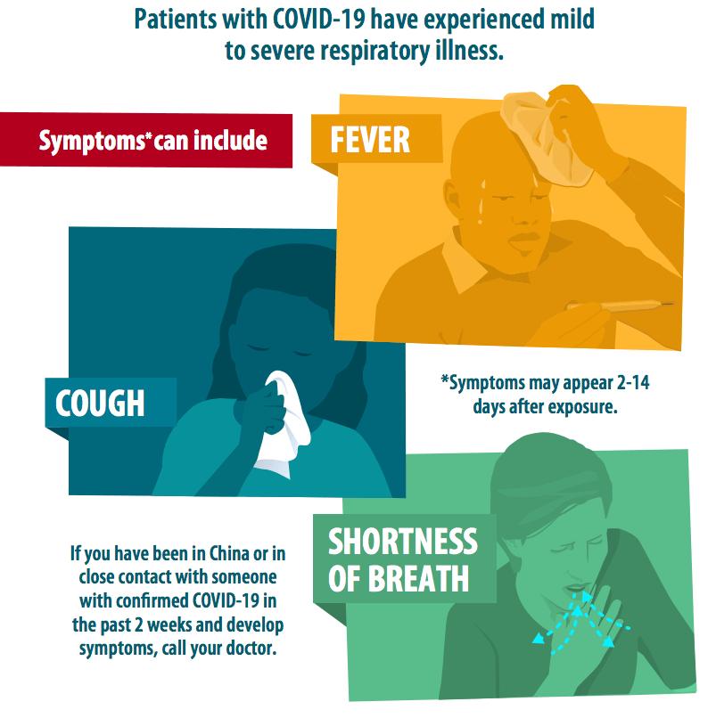 Symptoms of corona virus - covid19 symptoms