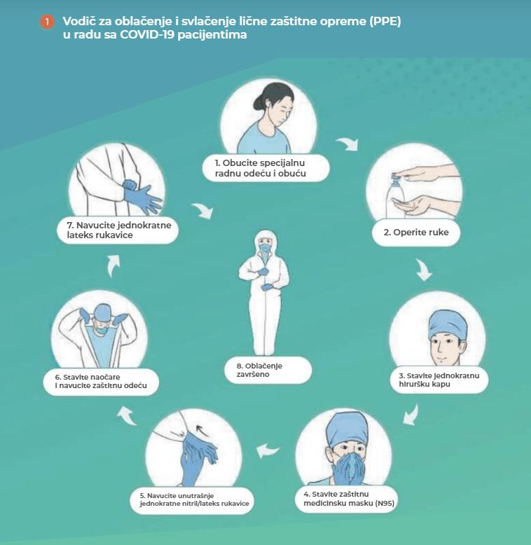 Vodič za oblačenje i svlačenje lične zaštitne opreme PPE u radu sa COVID19 pacijentima