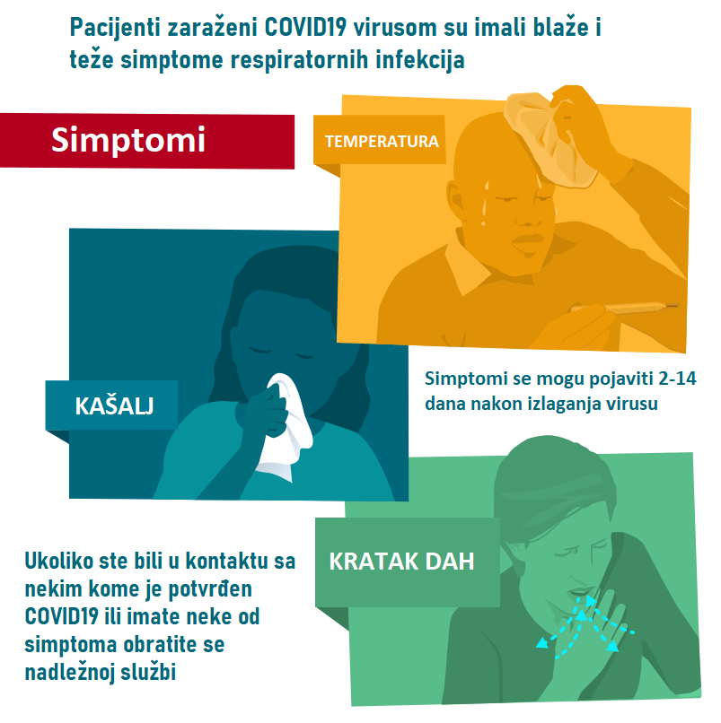 simptomi korona virusa - simptomi covid19