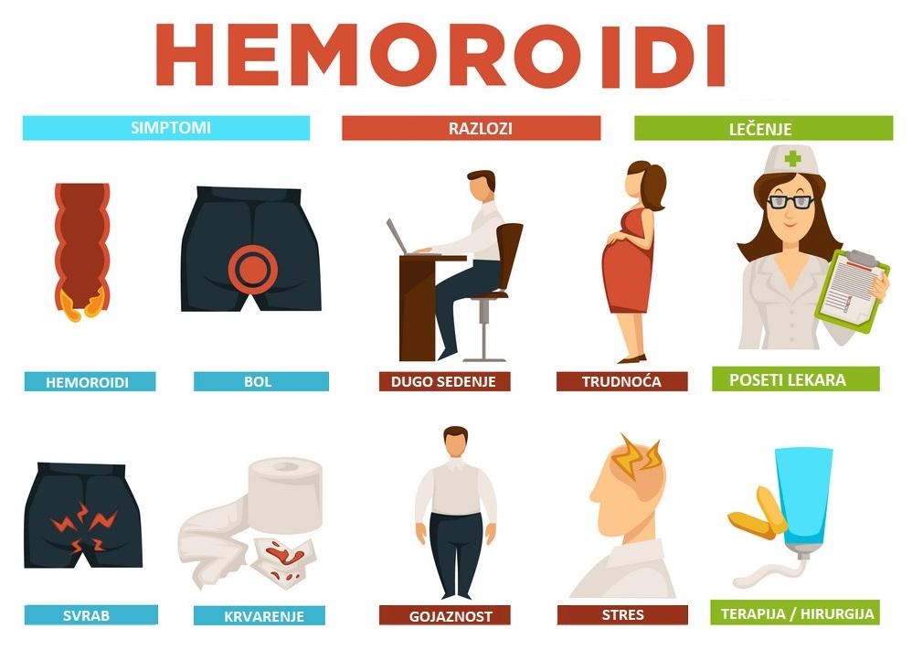 Hemoroidi simptomi razlozi lečenje